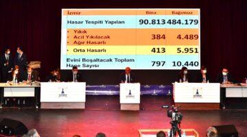 İzmir'in 2021 bütçesinde deprem için 200 milyonluk ödenek