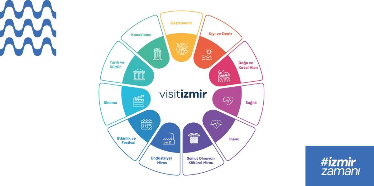 İzmir Dijital Turizm Envanteri ile bir ilke imza attı